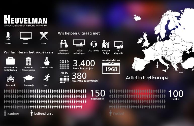 Audiovisueel bedrijf - Infographic